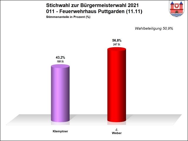 011 - Stichwahl - Puttgarden