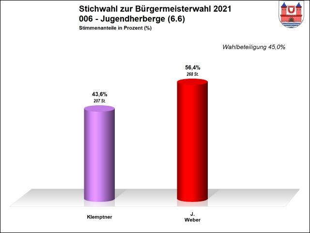 006 - Stichwahl - Jugendherberge