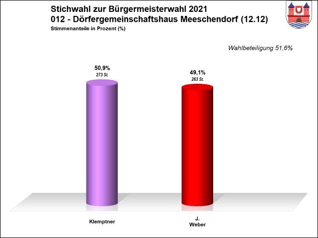 012 - Stichwahl - Meeschendorf