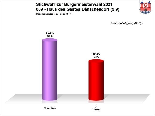 009 - Stichwahl - Dänschendorf