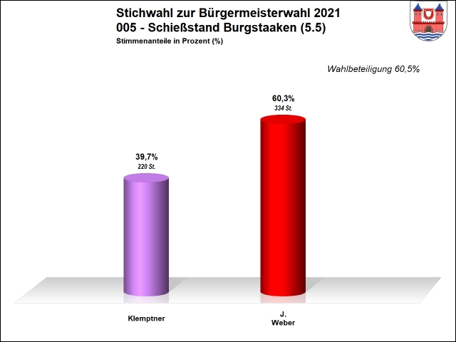 005 - Stichwahl - Schießstand Burgstaaken