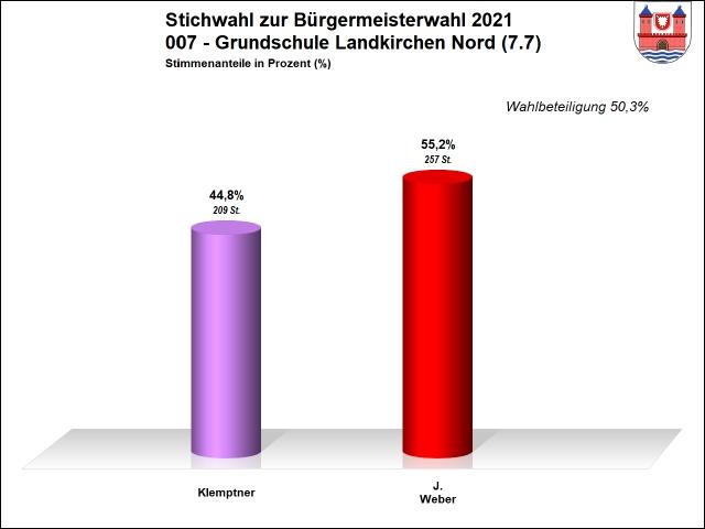 007 - Stichwahl - Grundschule Landkirchen Nord