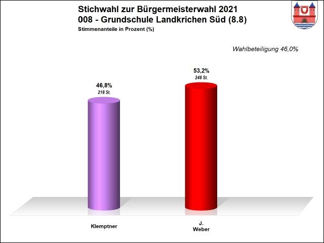 008 - Stichwahl - Grundschule Landkirchen Süd