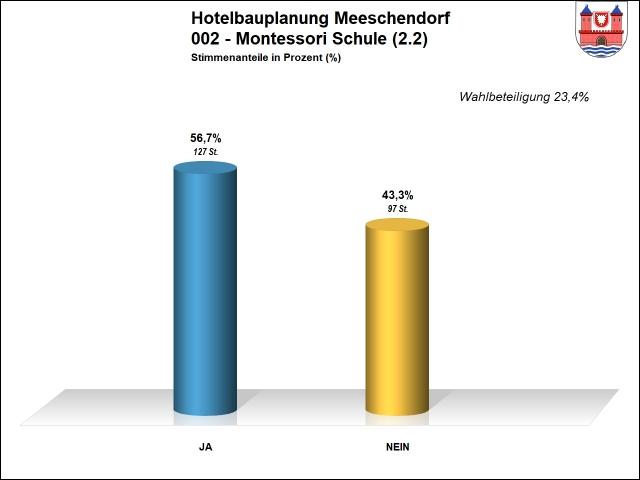 Ergebnis 002 - Hotel Meeschendorf