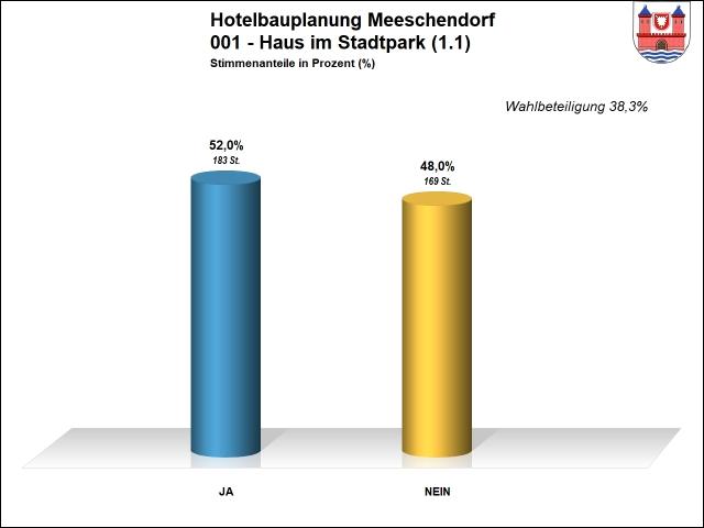 Ergebnis 001 - Hotel Meeschendorf