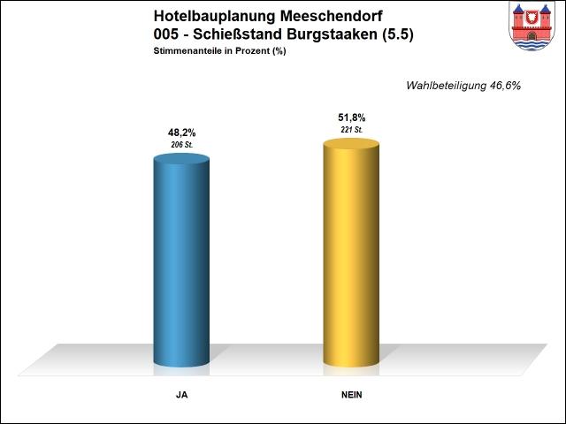 Ergebnis 005 - Hotel Meeschendorf
