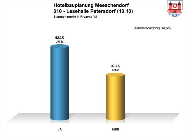 Ergebnis 010 - Hotel Meeschendorf