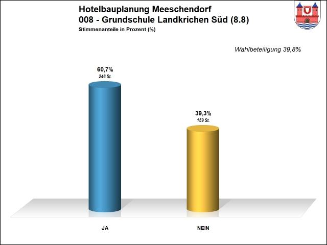 Ergebnis 008 - Hotel Meeschendorf