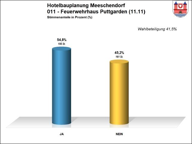Ergebnis 011 - Hotel Meeschendorf