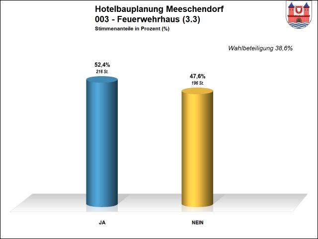 Ergebnis 003 - Hotel Meeschendorf