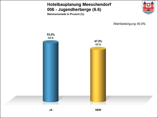 Ergebnis 006 - Hotel Meeschendorf