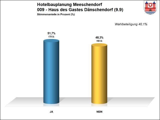 Ergebnis 009 - Hotel Meeschendorf