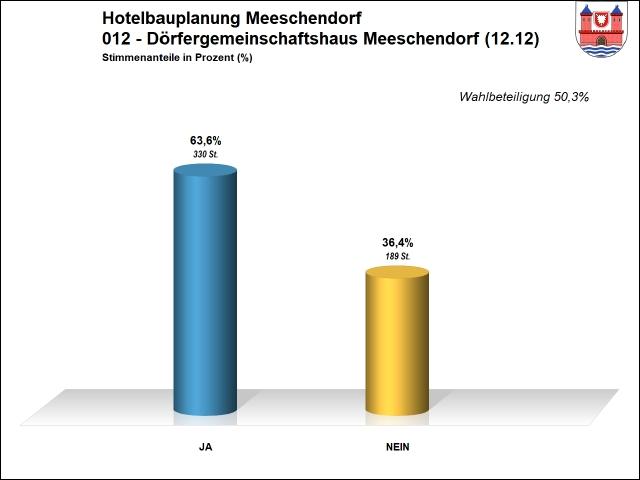 Ergebnis 012 - Hotel Meeschendorf